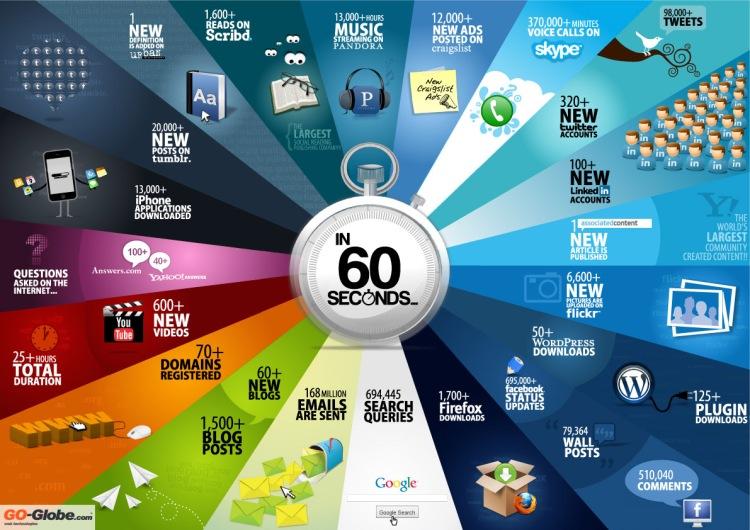 infographic-how-often-people-interact-online